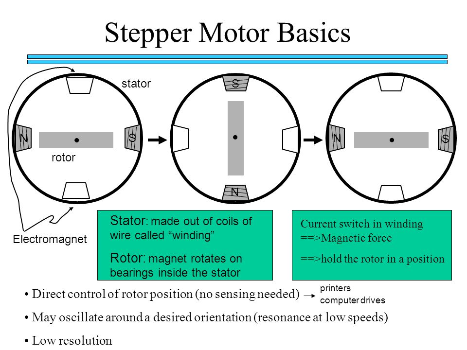 Capstone design robotics ppt download for Stepper motor position control