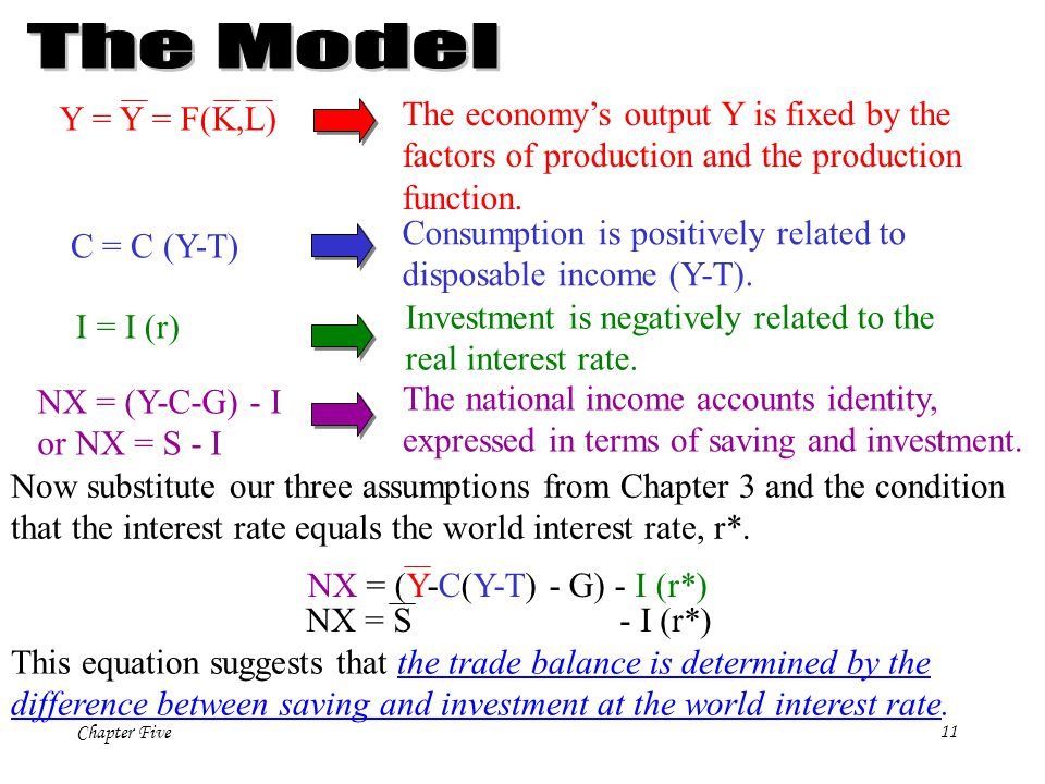 The Model The economy's output Y is fixed by the Y = Y = F(K,L)