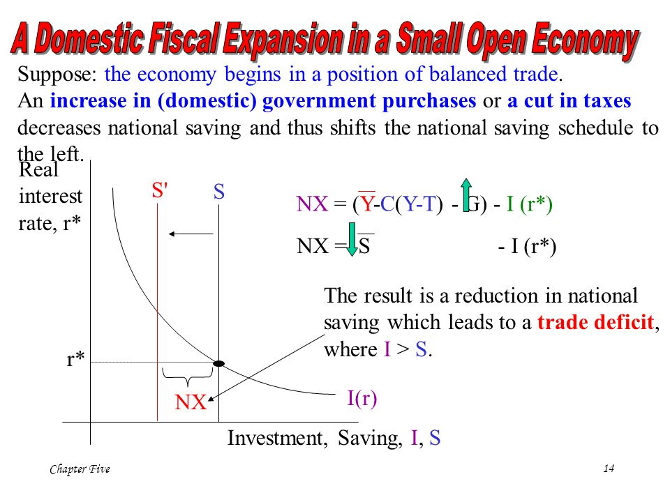A Domestic Fiscal Expansion in a Small Open Economy