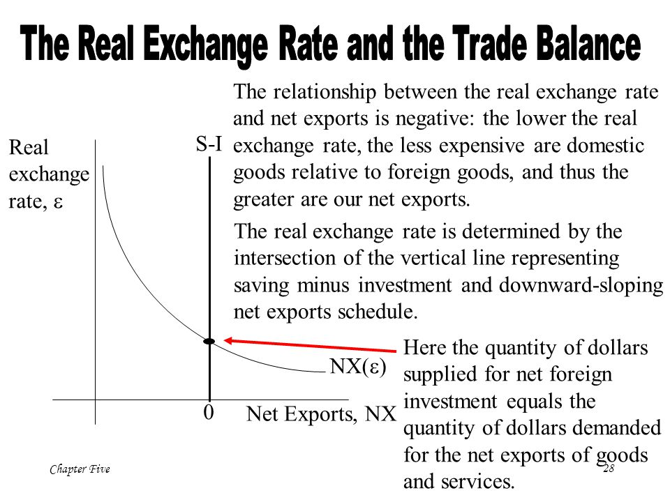 trade balance and exchange rate relationship