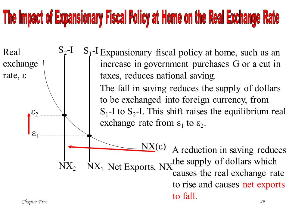 The Impact of Expansionary Fiscal Policy at Home on the Real Exchange Rate