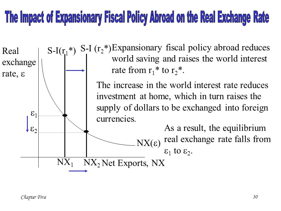 The Impact of Expansionary Fiscal Policy Abroad on the Real Exchange Rate