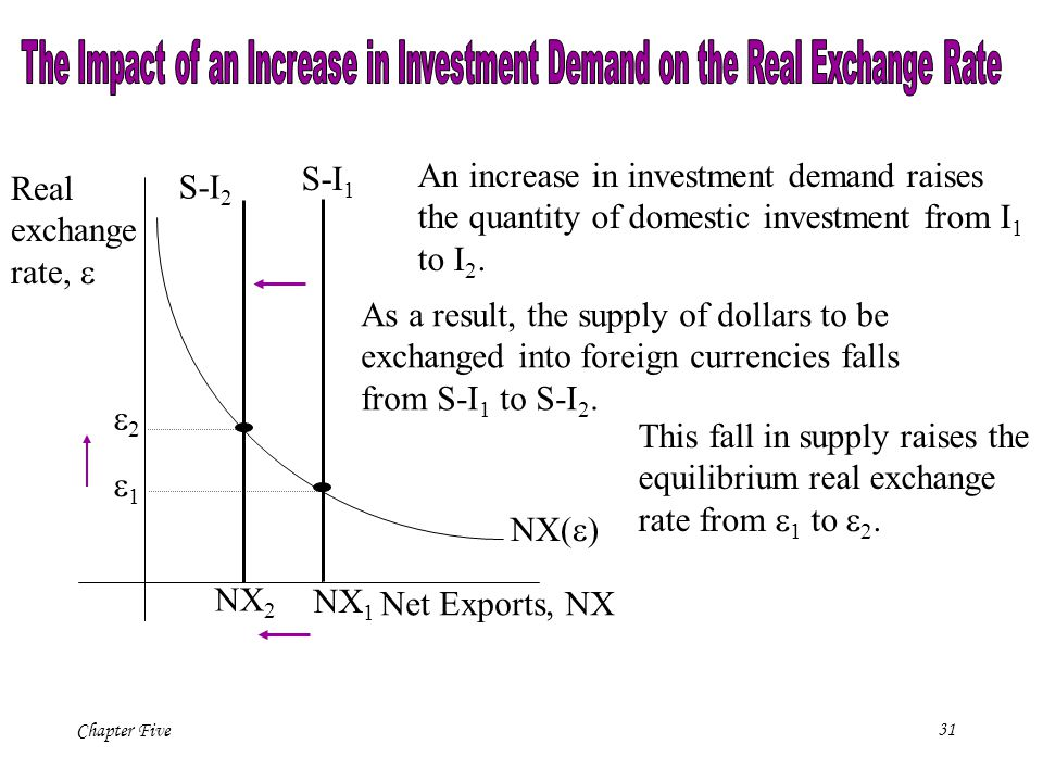 The Impact of an Increase in Investment Demand on the Real Exchange Rate