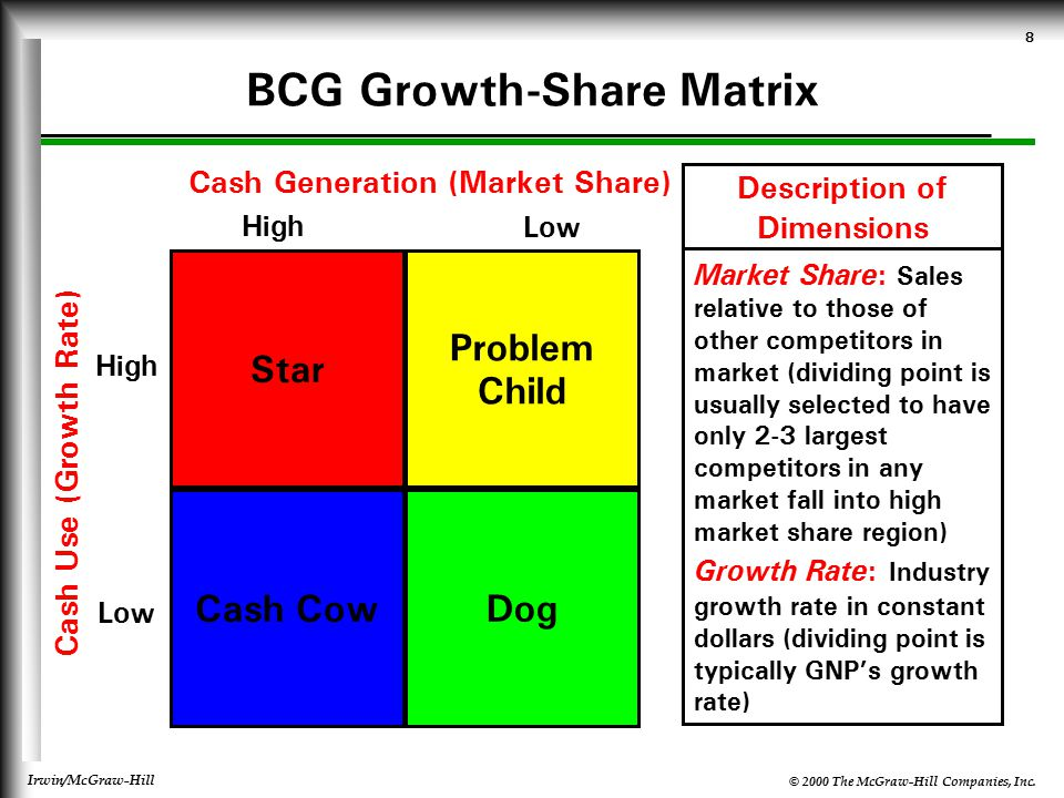 nespresso bcg matrix Cases list 1 please use ctrl+f to the nespresso story by kamran kashani, joyce miller george martin at the boston consulting group (a) by leslie a perlow.