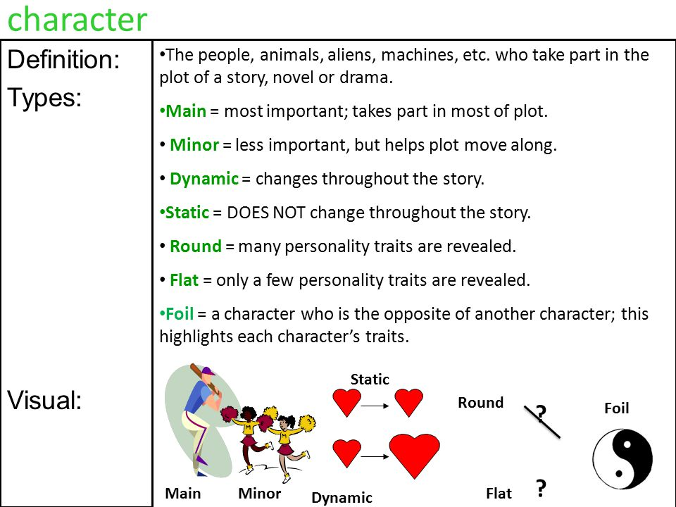 Dynamic Character Design Definition : Plot definition parts the sequence of events that make