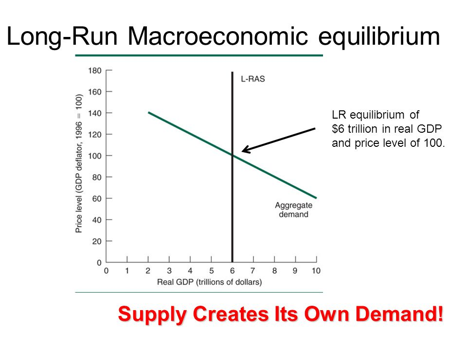 supply and demand and long run equilibrium Aggregate supply and aggregate demand econ 120: global macroeconomics 1 11 goals goals speci c goals { be able to explain gdp  long-run equilibrium.