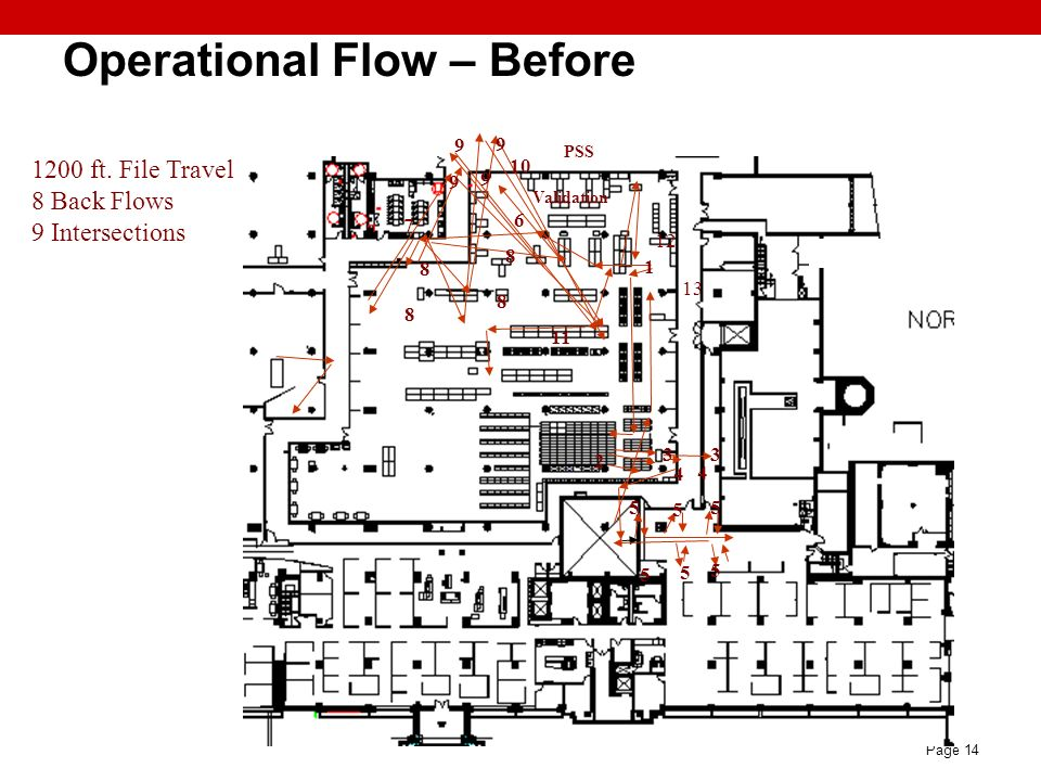Operational Flow – Before
