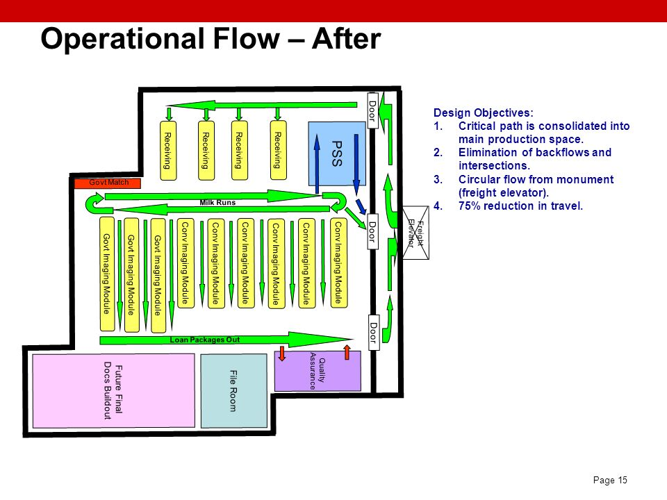 Operational Flow – After