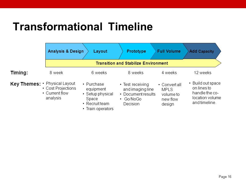 Transformational Timeline