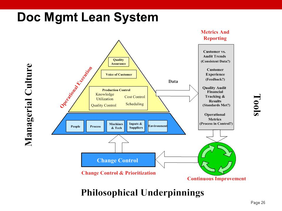 Doc Mgmt Lean System