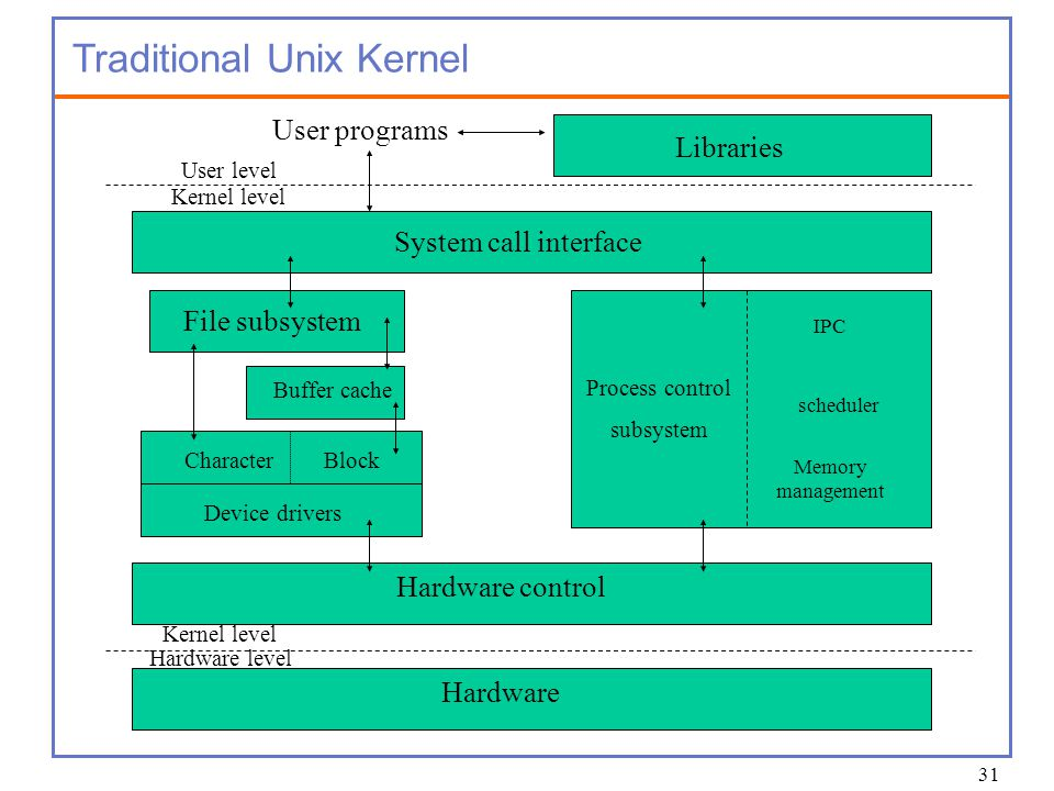 the unix file system and the maintenance of the data 22082018 1 overview of administering an oracle database  see administrator's reference for unix systems  allowed for the password file are operating system.