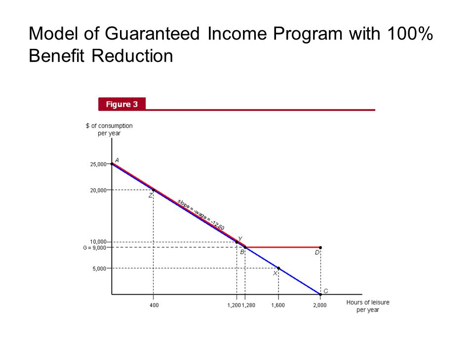 Model of Guaranteed Income Program with 100% Benefit Reduction