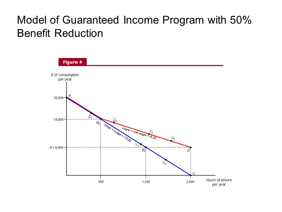 Model of Guaranteed Income Program with 50% Benefit Reduction