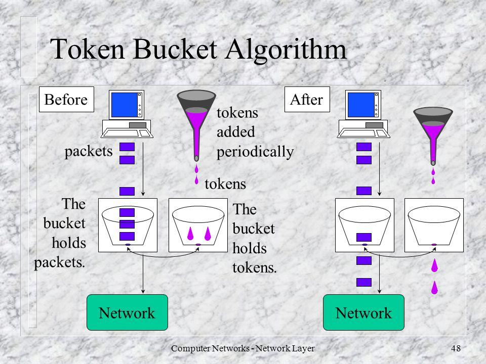 Token bucket algorithm implementation source code - Simple