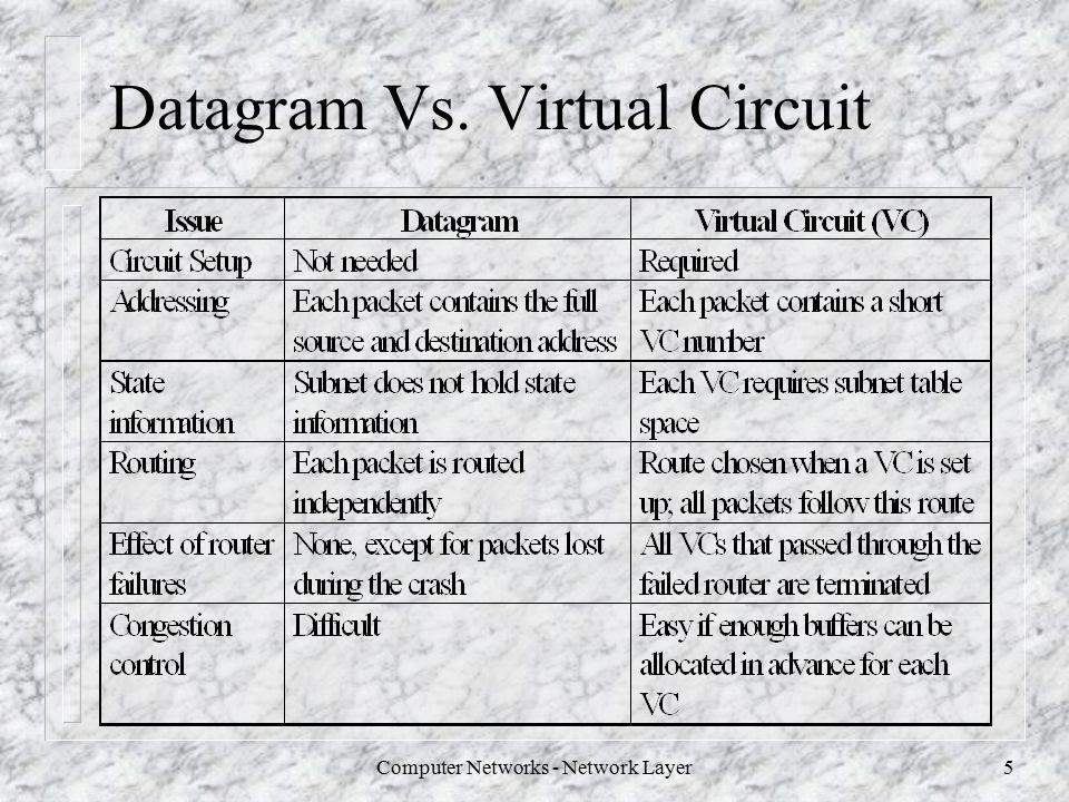 packet virtual datagrams