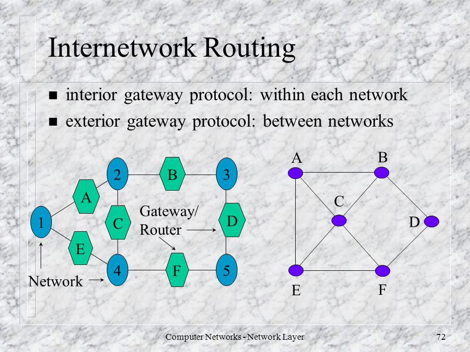 Computer Networks Network Layer Ppt Download