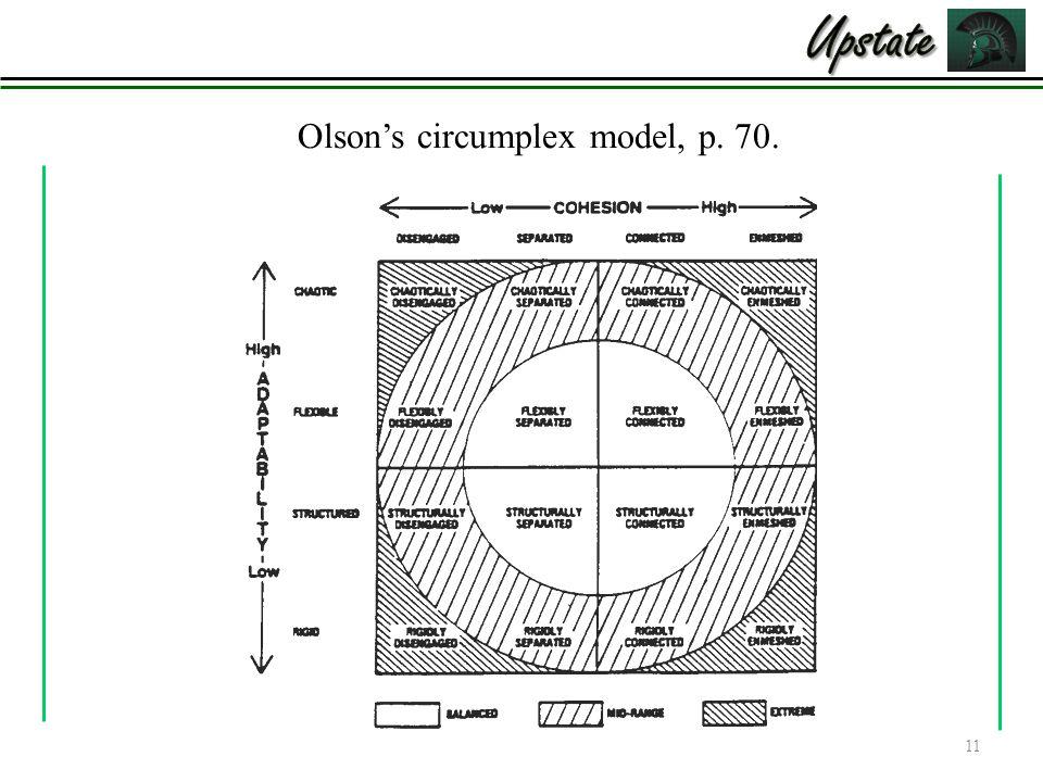 circumplex modell olsen