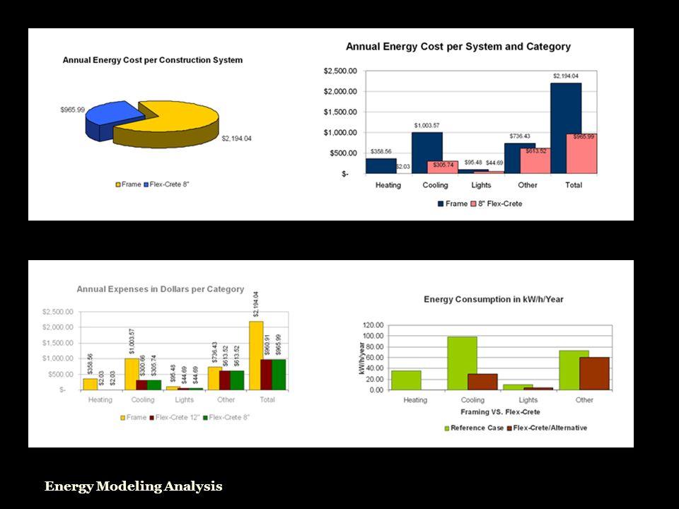Energy Modeling Analysis