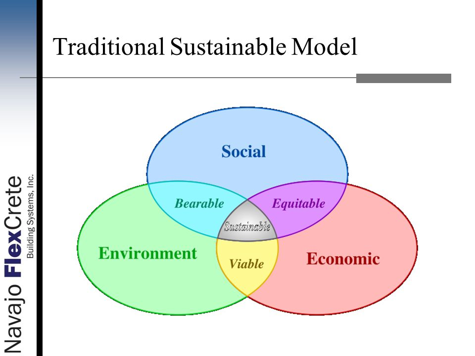 Traditional Sustainable Model