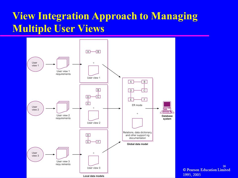 View Integration Approach to Managing Multiple User Views