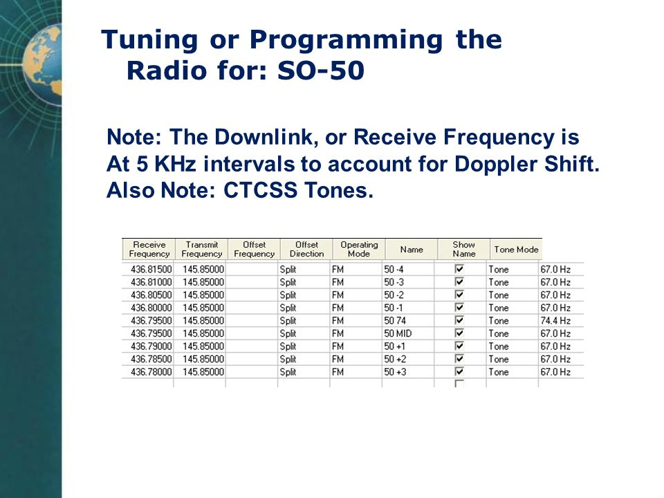 Tuning or Programming the Radio for: SO-50