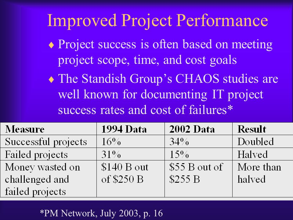 cost performance on project s often Cost variances of +/- 02 in the cost and schedule performance indexes will change the status of the cost to an alert stage as such, those values will be changed to red in the project status reports.