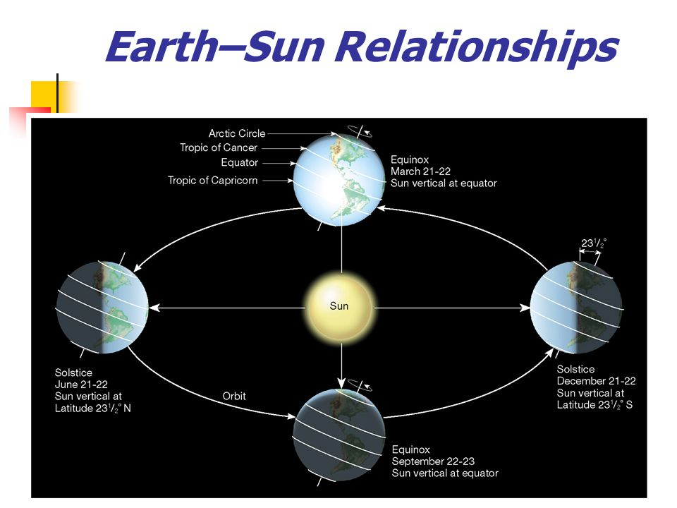 earth and sun relationship