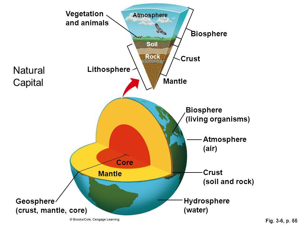 Lithosphere Hydrosphere Atmosphere Biosphere Diagram Atmosphere