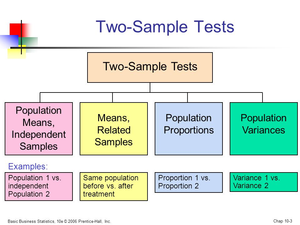 Chapter 10 Two-Sample Tests - ppt download