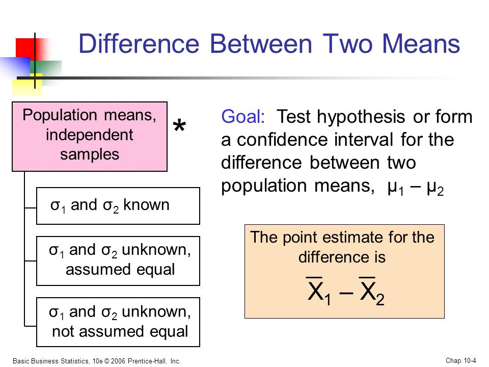 difference between two population means How to compare two means when the groups have different standard deviations  a confidence interval for the difference between two means that is usable even if the.