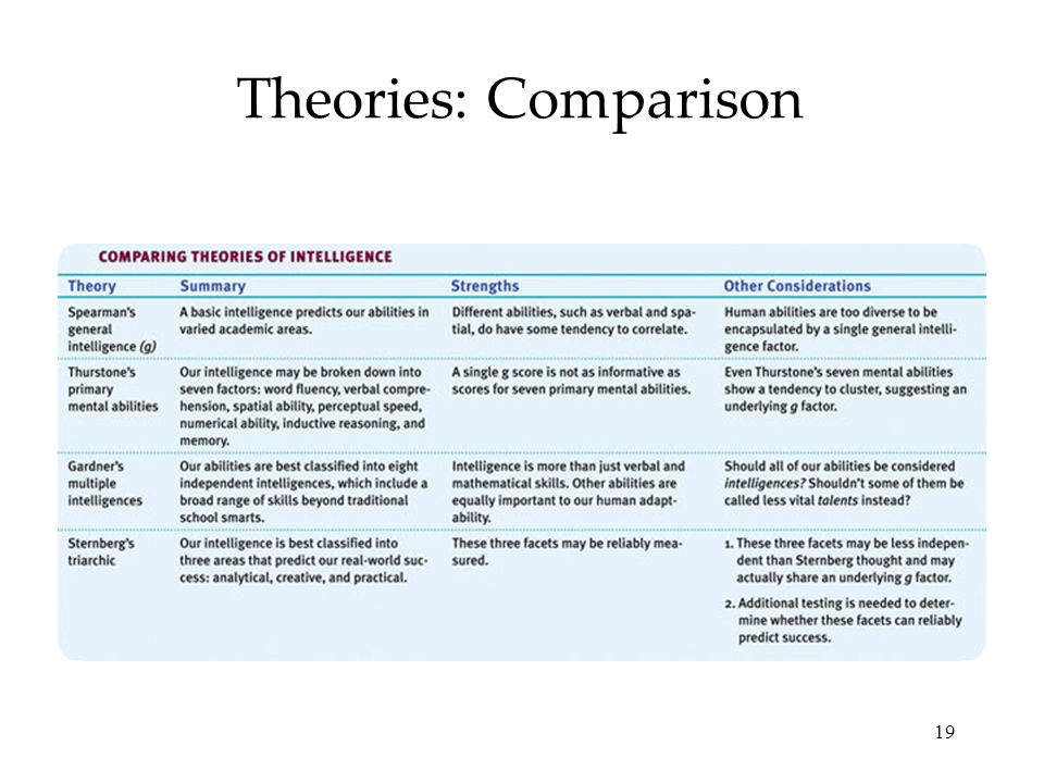 compare and contrast spearman and gardner intelligence mod Start studying ap psych trimester 1 final review the nature of intelligence, and compare and contrast the intelligence theories of spearman, thurstone, gardner.