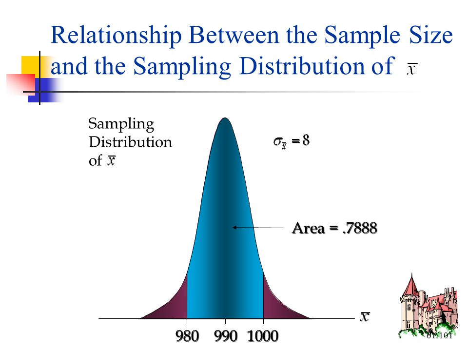 relationship between precision and sample size