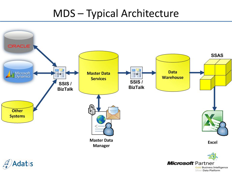 business rules and sharepoint workflow with master data