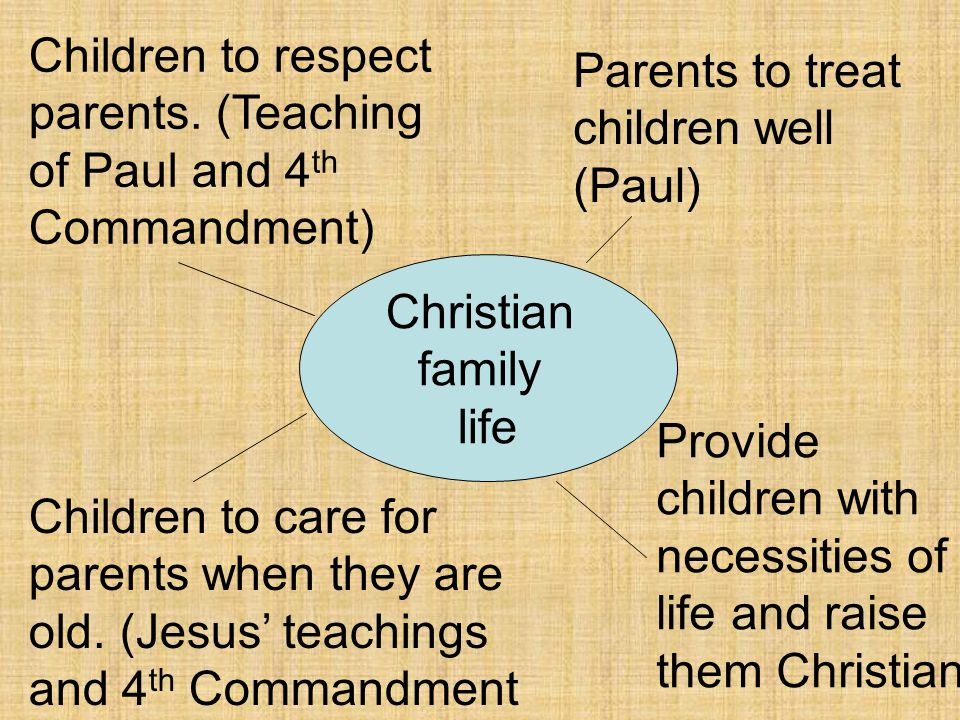 Children to respect parents. (Teaching of Paul and 4th Commandment)