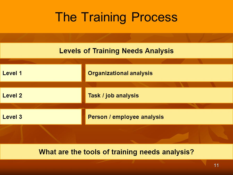 needs analysis 2 The needs analysis is the process of determining what qualities are necessary for the athlete, the sport, or a combination of both want to know more.
