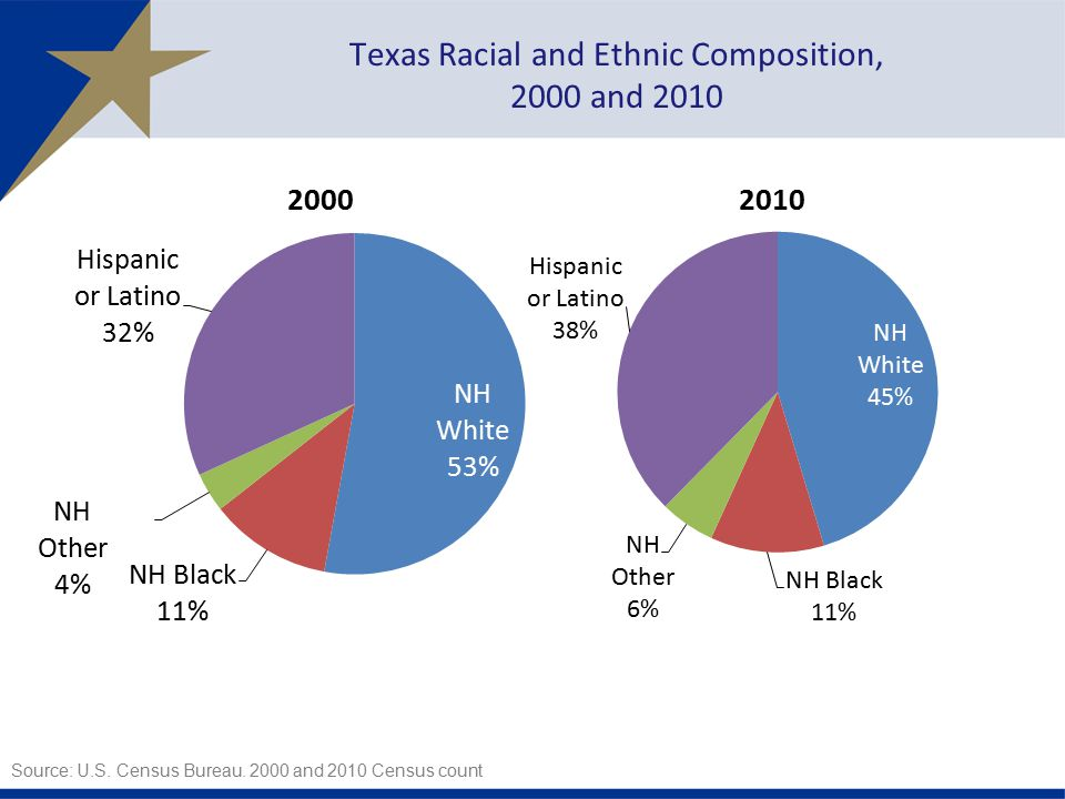 Texas Racial and Ethnic Composition,