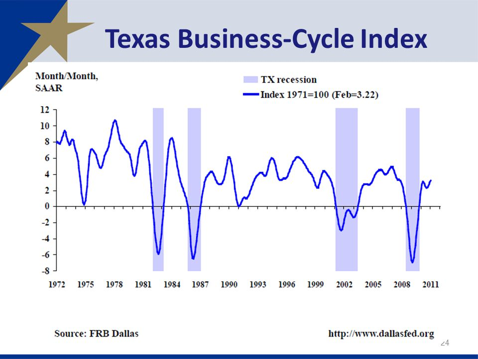 Texas Business-Cycle Index