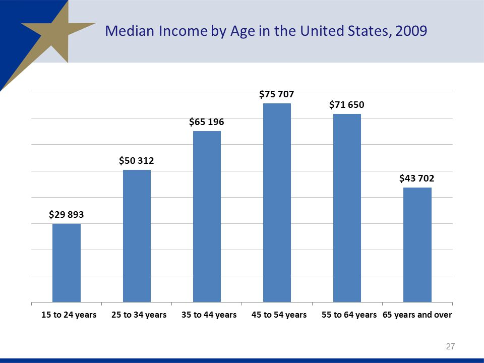 Median Income by Age in the United States, 2009