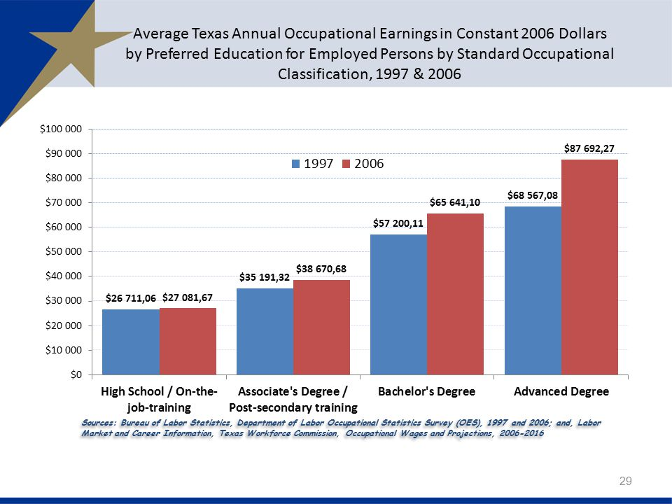 Average Texas Annual Occupational Earnings in Constant 2006 Dollars by Preferred Education for Employed Persons by Standard Occupational Classification, 1997 & 2006