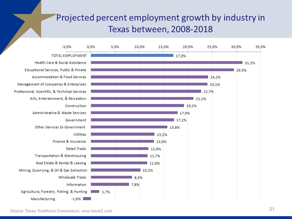 Projected percent employment growth by industry in Texas between,