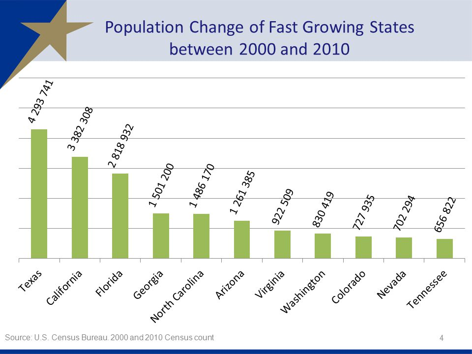 Population Change of Fast Growing States between 2000 and 2010