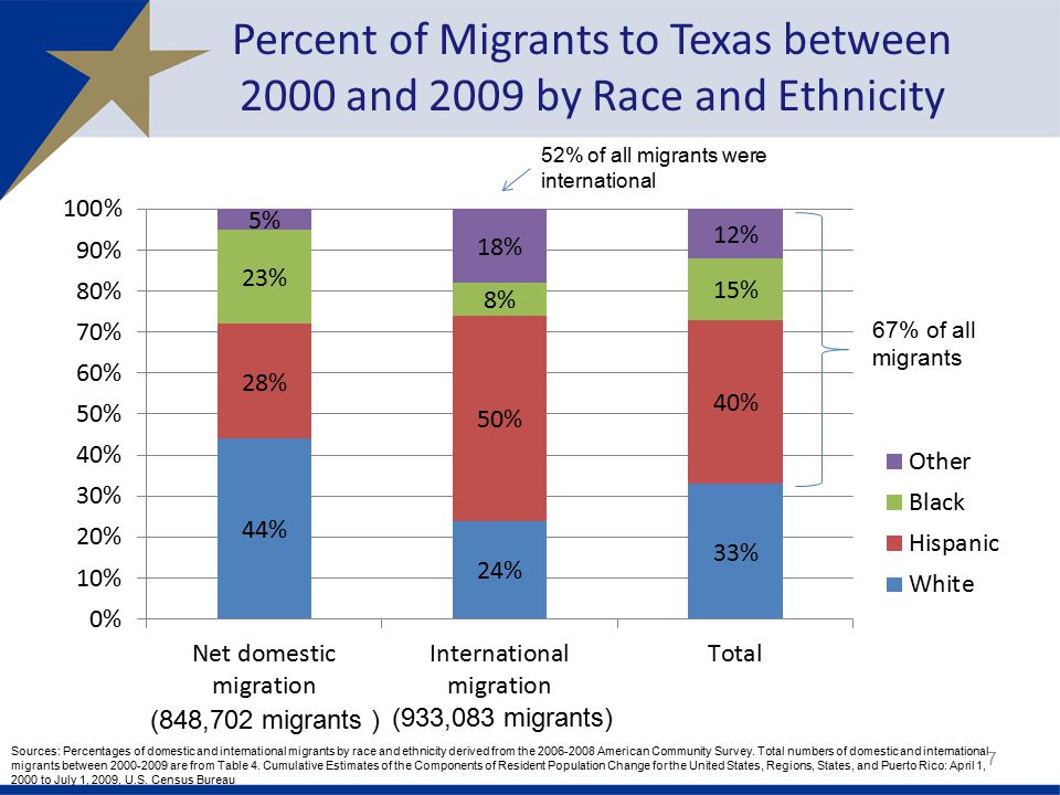 Percent of Migrants to Texas between 2000 and 2009 by Race and Ethnicity