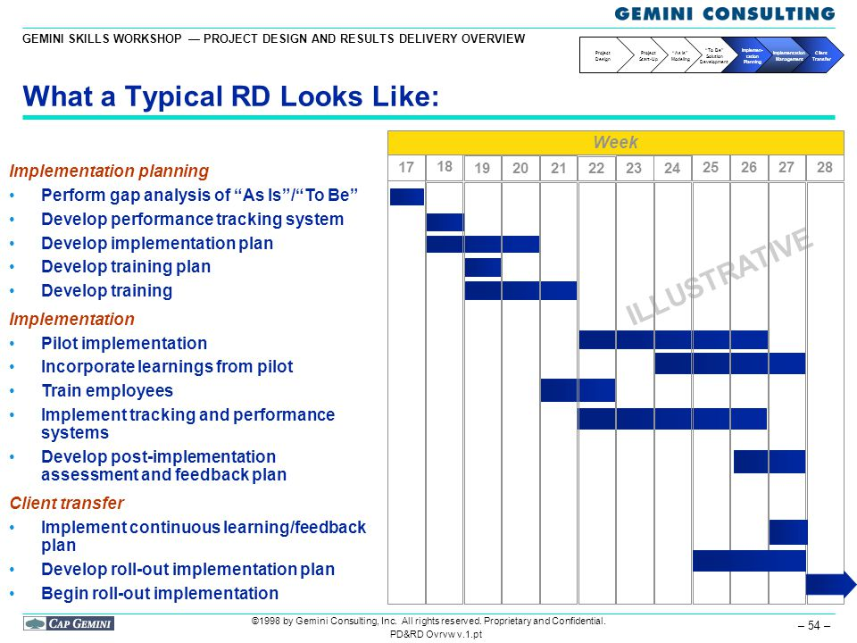Project Design And Results Delivery Overview Ppt Download