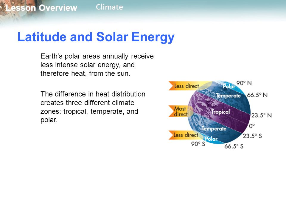 Latitude and Solar Energy