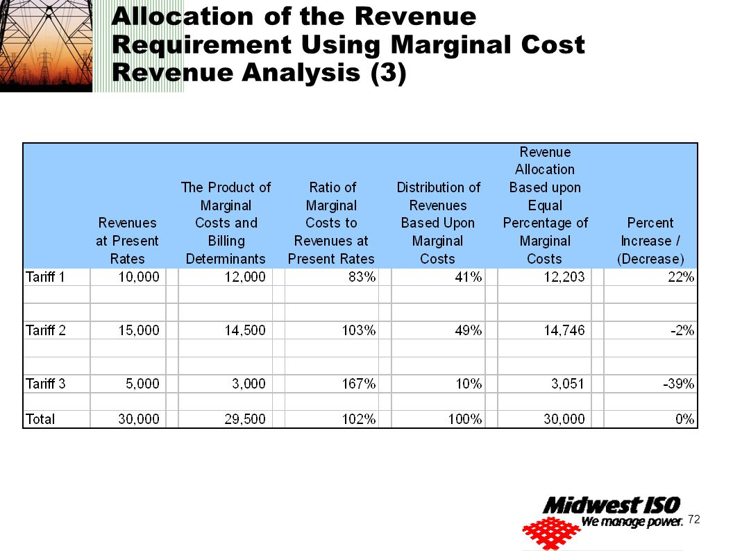 revenue and costco s product
