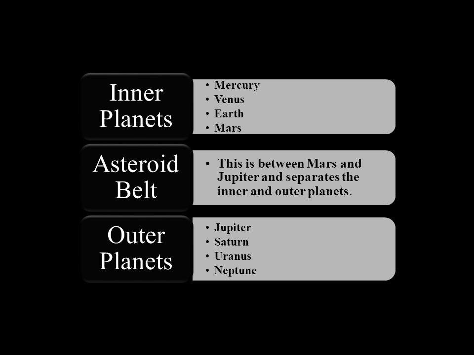Inner Planets Asteroid Belt Outer Planets