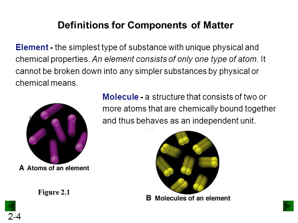 Simplest Type Of Matter With Unique Chemical Properties