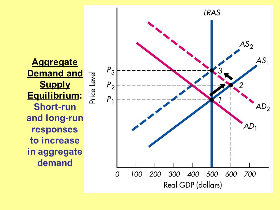 Aggregate Demand and Supply Equilibrium: Short-run and long-run responses to increase in aggregate demand