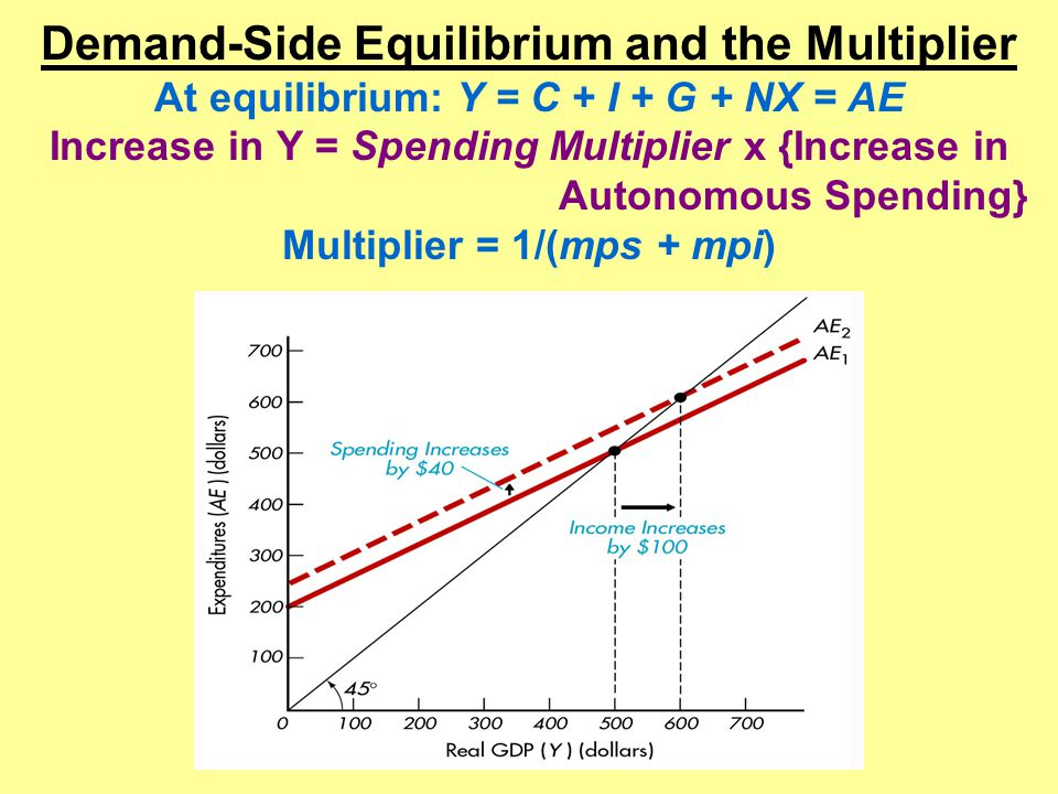 Demand-Side Equilibrium and the Multiplier At equilibrium: Y = C + I + G + NX = AE Increase in Y = Spending Multiplier x {Increase in Autonomous Spending} Multiplier = 1/(mps + mpi)