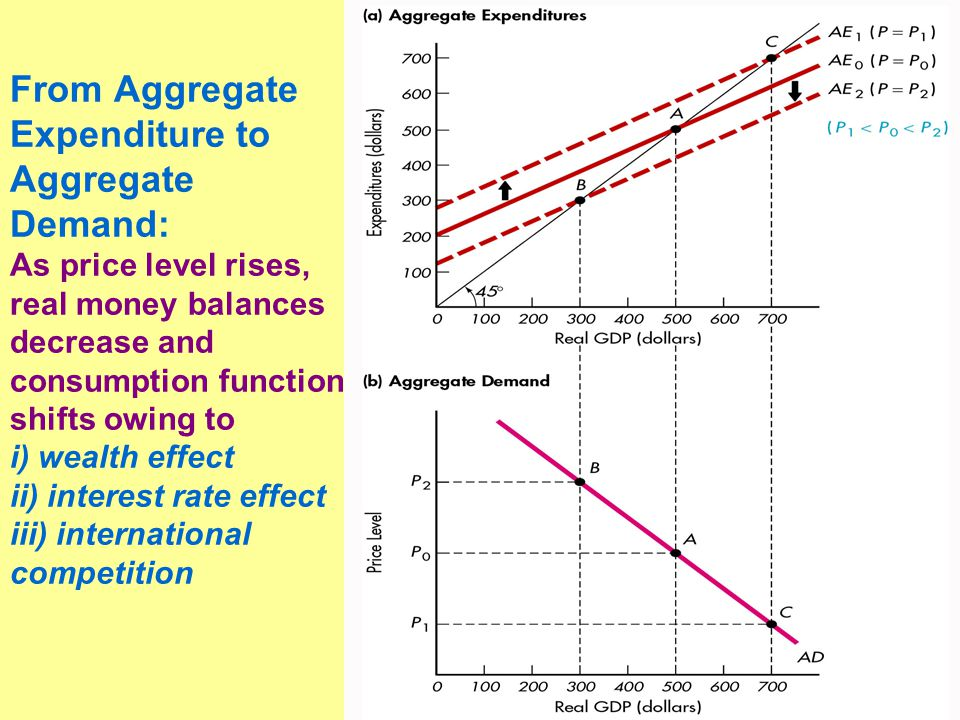 From Aggregate Expenditure to Aggregate Demand: As price level rises, real money balances decrease and consumption function shifts owing to i) wealth effect ii) interest rate effect iii) international competition